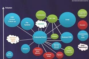 Enterprise Information Landscape 310x205 - Durch Kooperation mit AWS: Sinequa erweitert Big Data Suche und Analyse auf hybride IT-Infrastrukturen