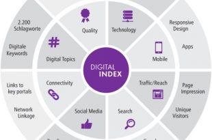 Digital Index Kreisgrafik3 310x205 - beDirect, IW Consult und Datalovers analysieren den Digitalindex für Köln