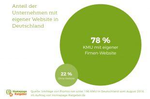 2Deutschlands Firmen sind noch nicht im Internet angekommen 310x205 - Deutschlands Mittelstand hat Nachholbedarf im Internet